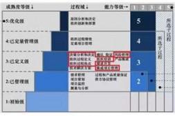 CMMI知识科普连载六——集成项目管理(IPM)