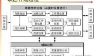 CMMI3_PP_评估访谈疑难问题解析2