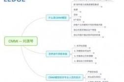 《CMMI模型》干货思维导图总结LEDGE在线分享