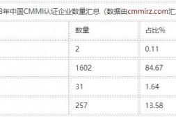 2018年中国大陆通过CMMI认证的企业数量汇总图表分析