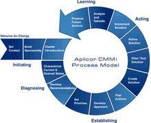 CMMI 2、3级18个过程域(PA)介绍