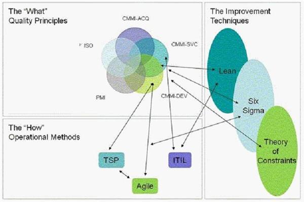 CMMI、敏捷开发及ISO9000的关系及区别