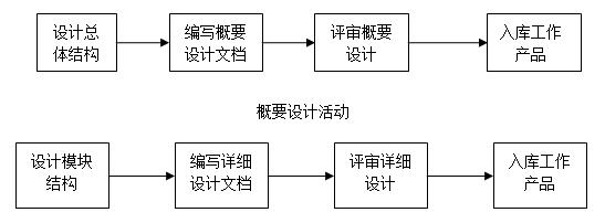 CMMI工程管理过程域简介之TS