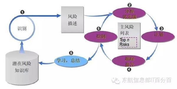 CMMI专题讲座分享系列——项目管理