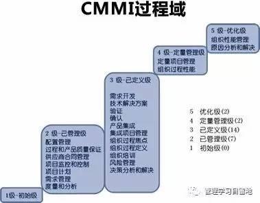 CMMI基础知识松土培训 详解CMMI