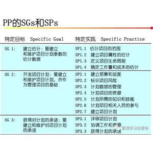 CMMI3_PP_评估访谈疑难问题解析1