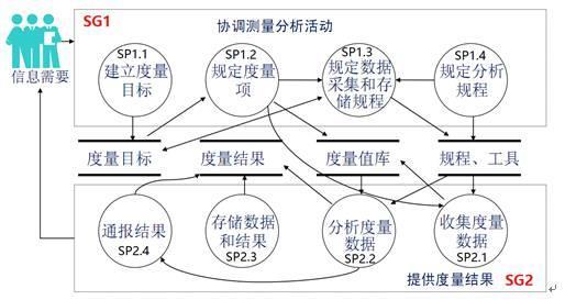 [CMMI知识科普连载七] 度量与分析(MA)