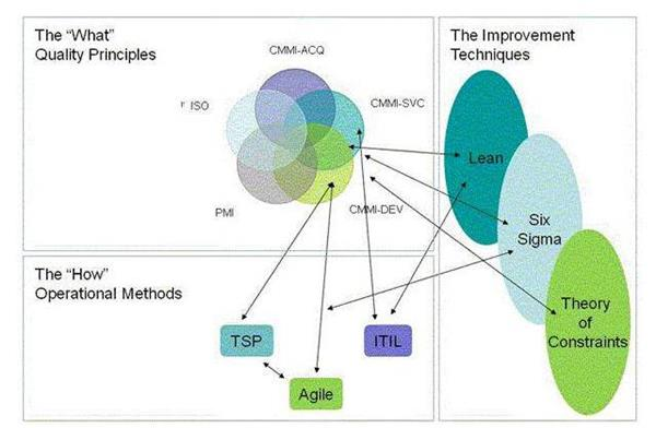 CMMI支持管理过程域简介之PPQA