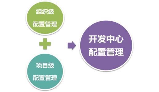 CMMI 开发中心配置管理流程介绍