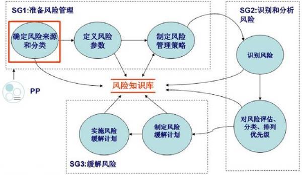 CMMI项目管理过程域简介之RSKM