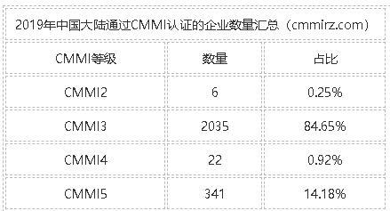 2019年中国大陆通过CMMI认证的企业数量汇总图表分析